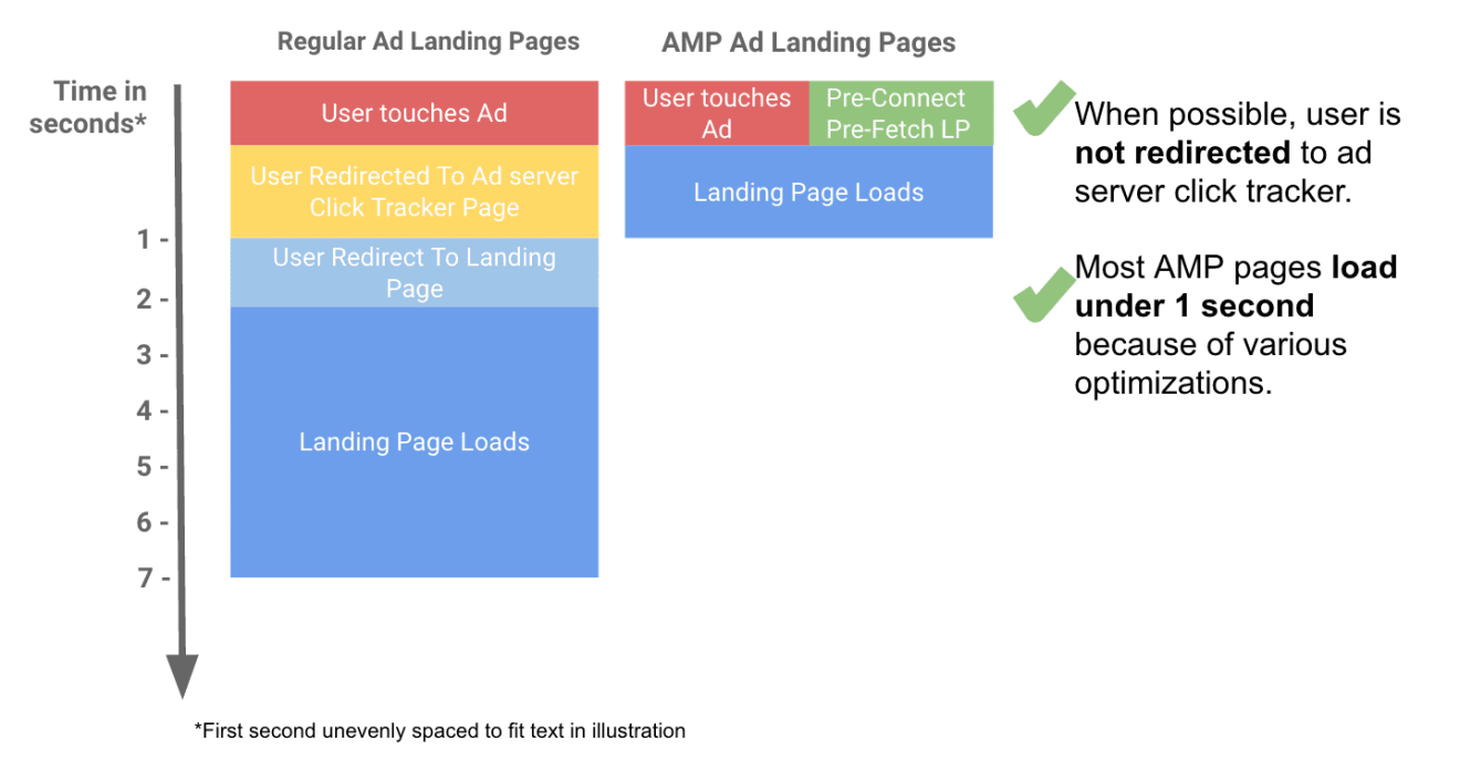 This picture shows marketers the faster sequence and better user experience that AMP ad landing pages provide compared to regular ad landing pages.