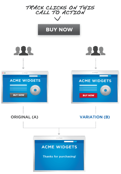 this image shows how A/B testing works. The image signifies that it is a A/B testing mistake to test more element