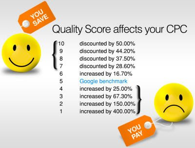 This picture shows statistics how AdWords Quality Score can affect your CPC.
