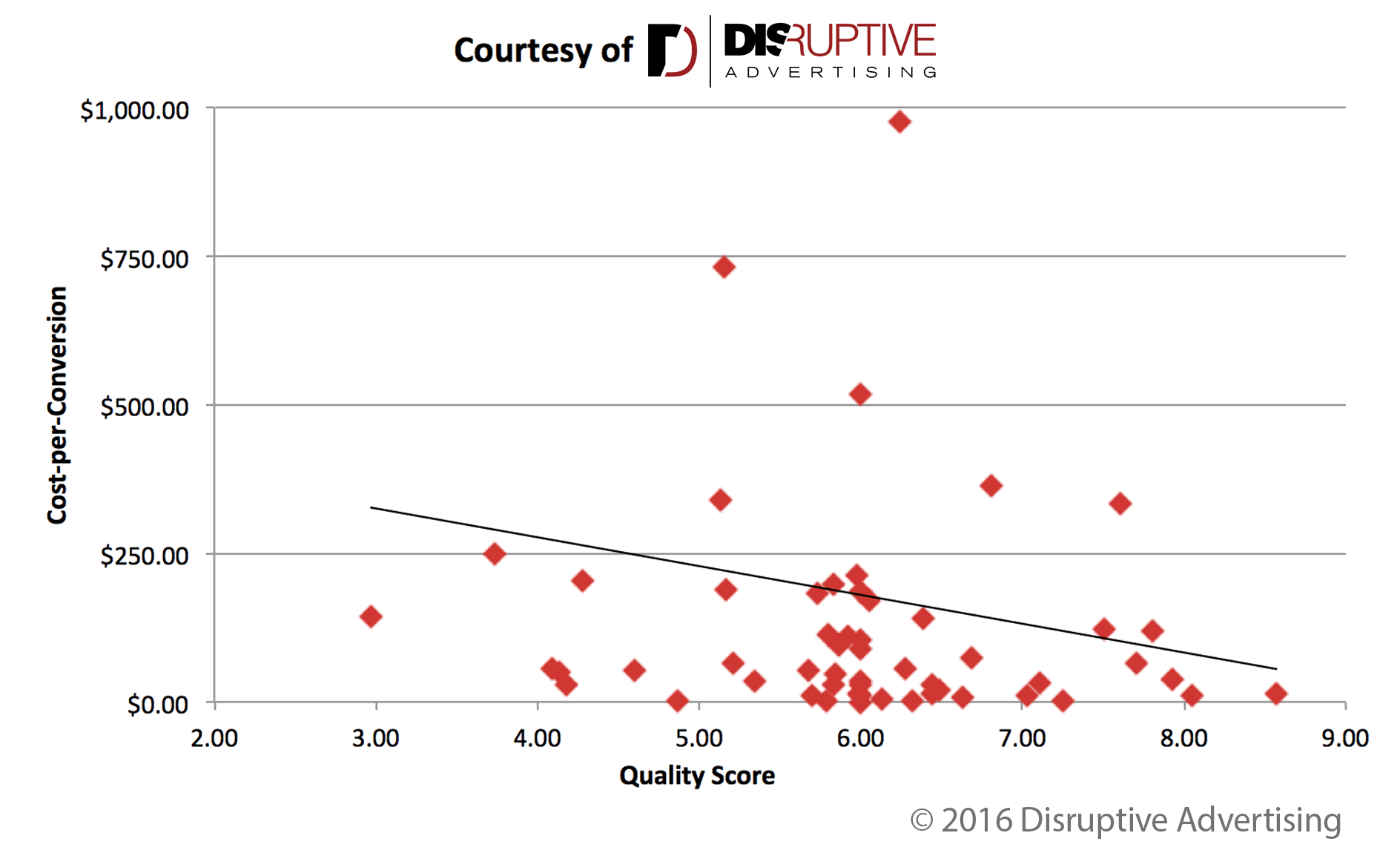 This graph shows marketers how AdWords Quality Score is related to cost-per-conversion.