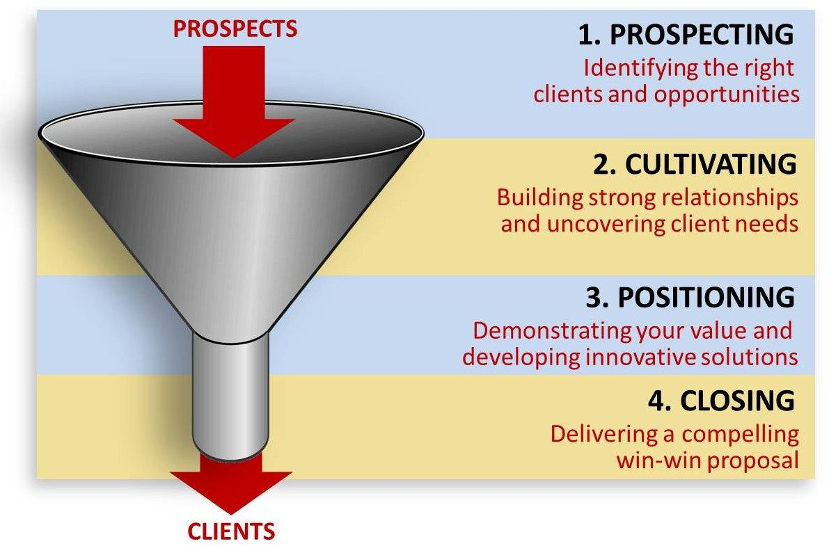customer prospecting process Focus on certain types of customers  for many makers, inventors,  entrepreneurs, only part of the sales process is intuitive or understandable.