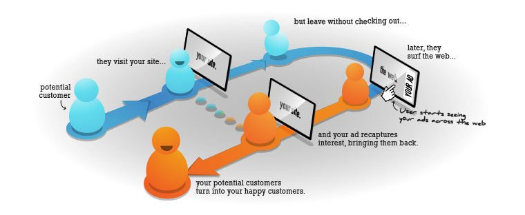 This graphic shows marketers the sequence of events that potential customers experience when retargeting ads are used.