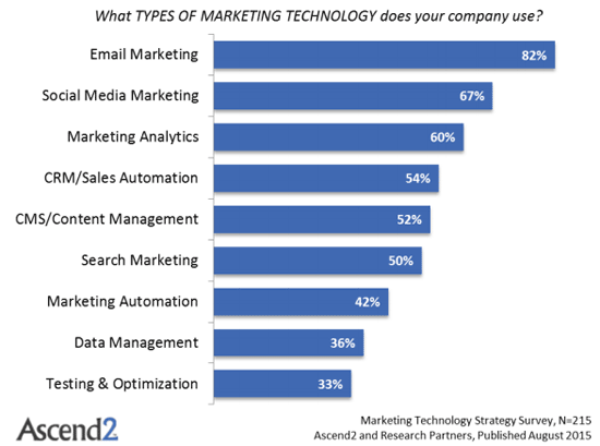 This chart shows marketers that marketing automation is a strategy that is used by 42% of brands and should be used more often to increase engagement and sales.