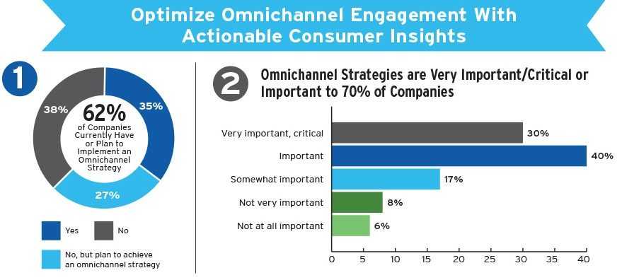 This picture shows marketers that omnichannel marketing is a rising digital advertising trend to take advantage of to increase leads and sales.
