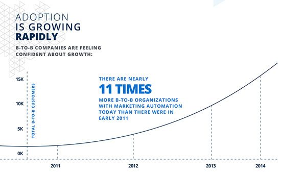 This graph shows that landing page marketing automation is a massively growing trend for B2B businesses.