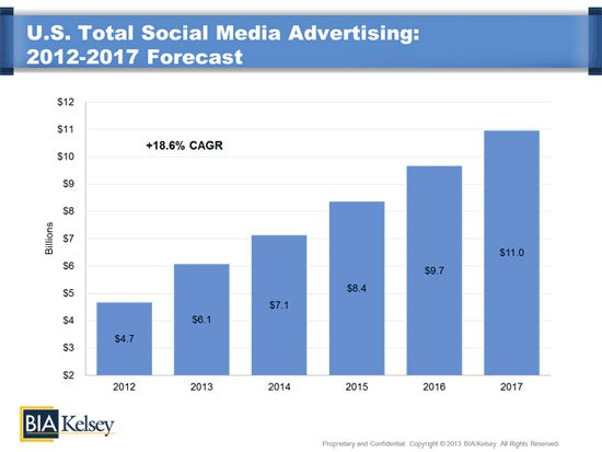 This graph shows marketers that marketing landing pages with social media ads has been a growing trend since 2012 and is expected to increase in 2017 and beyond.