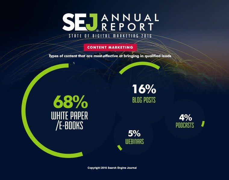 This chart shows marketers that white papers and ebooks are the most effective for landing page marketing with regard to gated content.