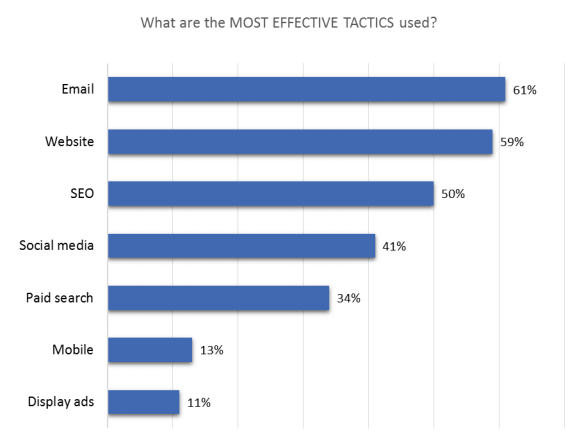 This graph shows marketers that email marketing is the most effective landing page marketing tactic for 61% of brands.