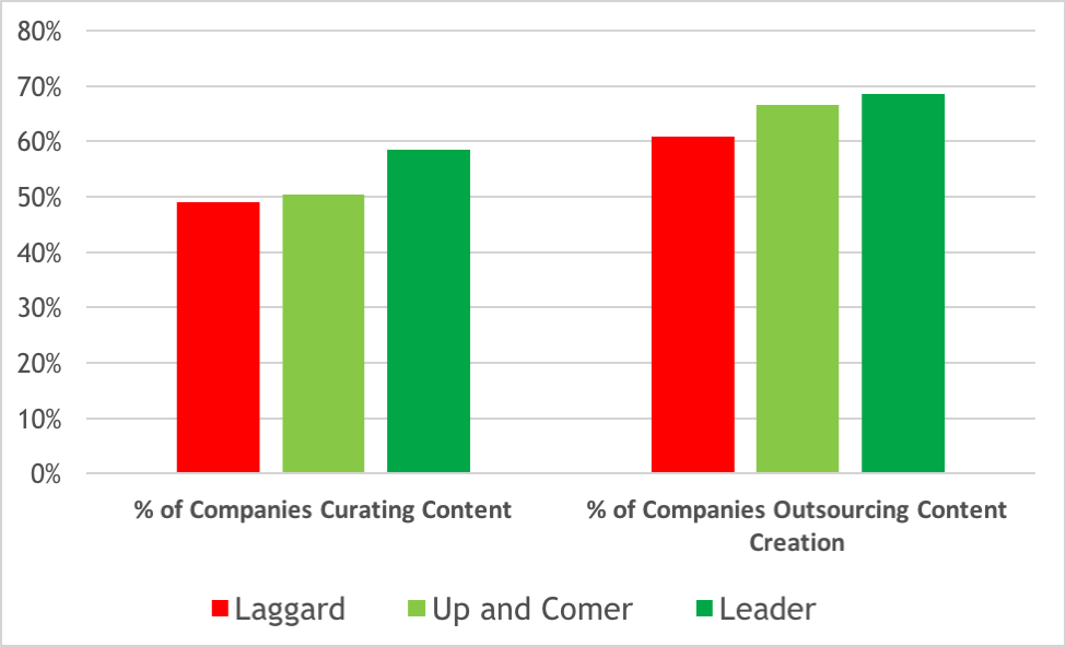 This bar graph shows the level of content curation that marketers practice to establish thought leadership.