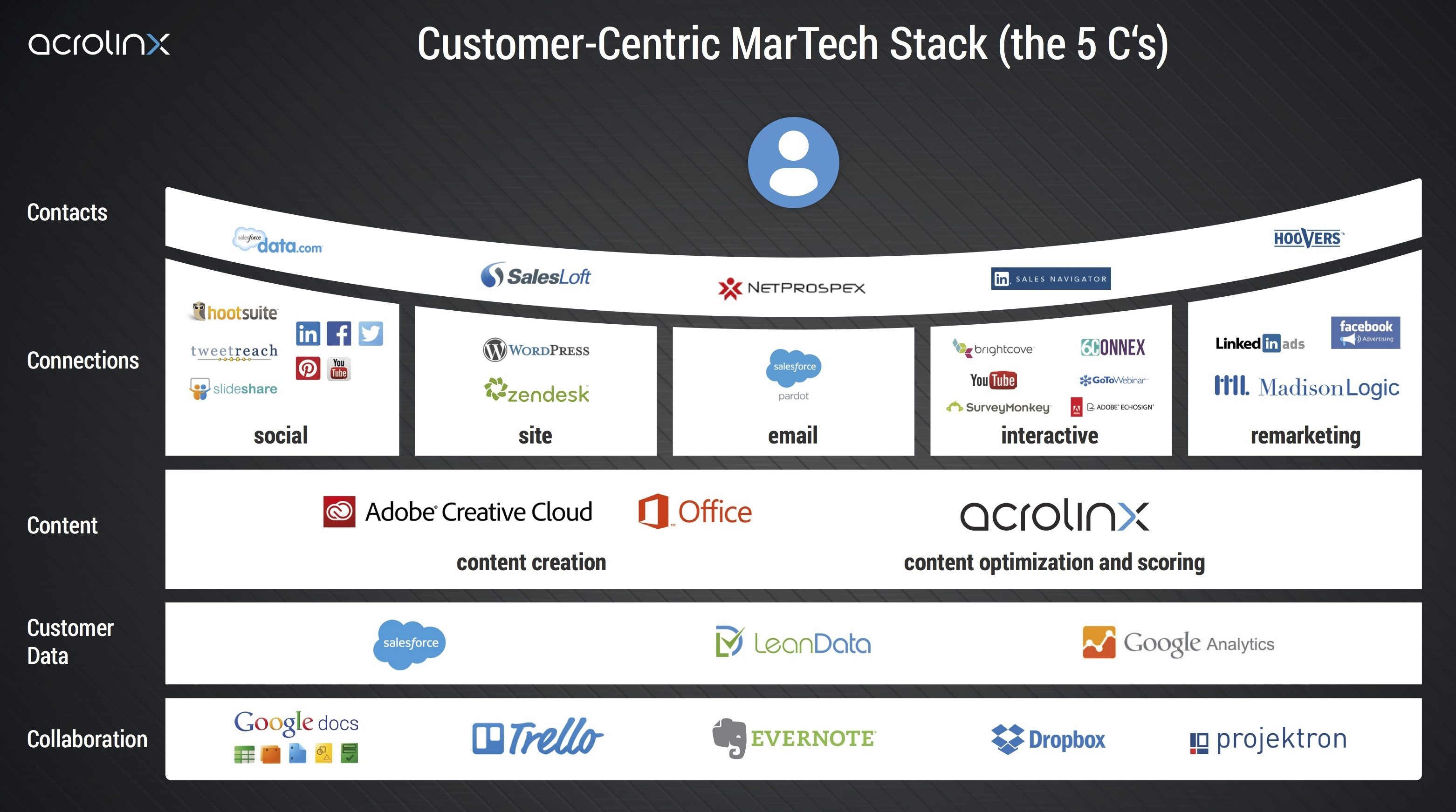 This picture shows how Acrolinx's marketing stack helps them organize and execute their marketing activities.