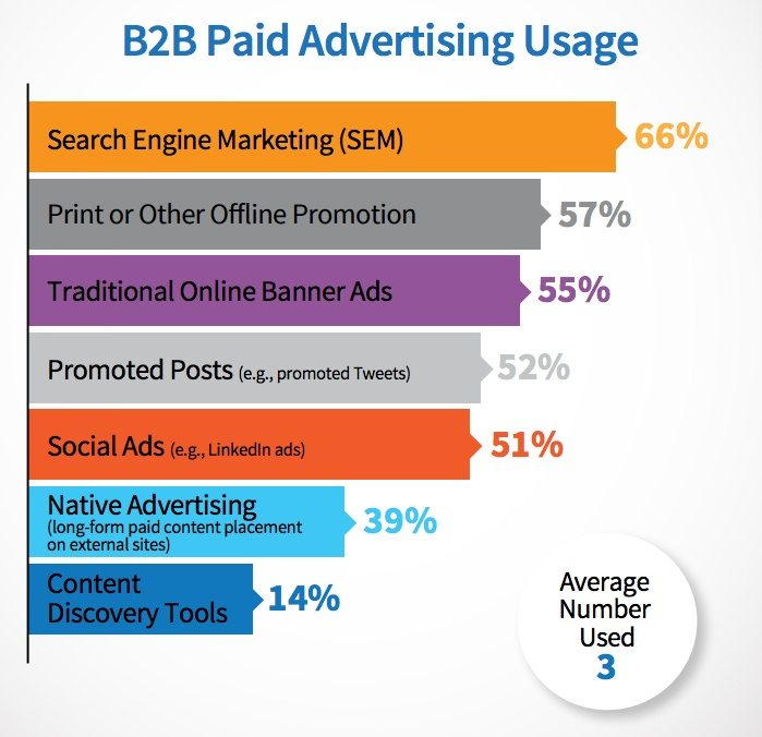 This graph shows the most widely used B2B advertising methods used by current businesses.