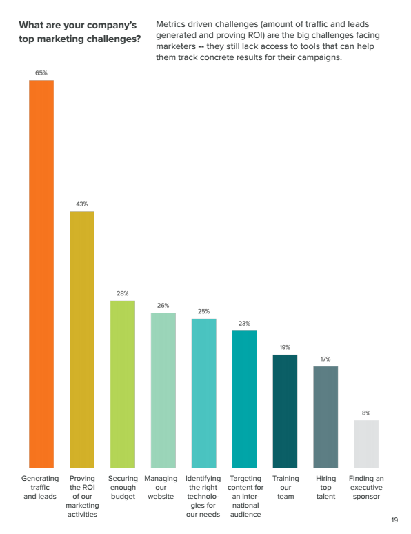 This chart shows marketers that identifying the right technologies is one of biggest priorities for modern businesses.