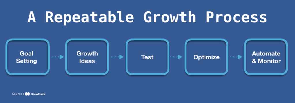 This picture shows marketers how a marketing stack can help businesses establish a repeatable growth process.