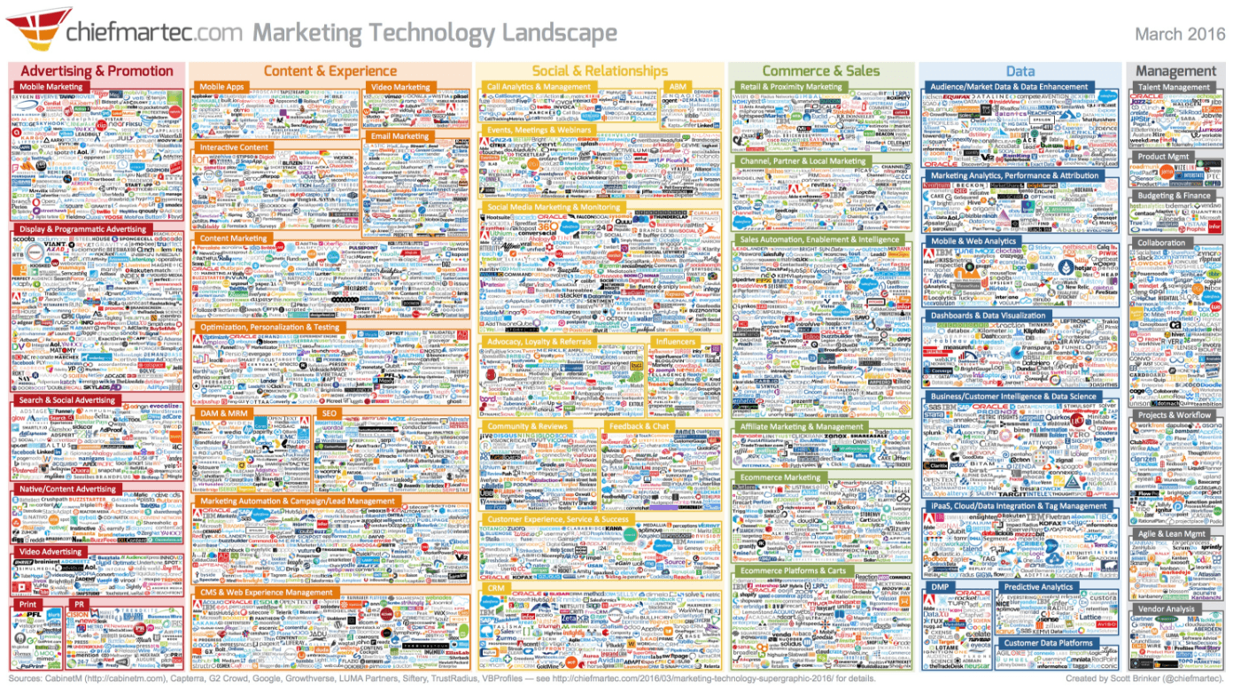 This picture shows more than 3,800 marketing technologies available to execute a wide variety of activities.