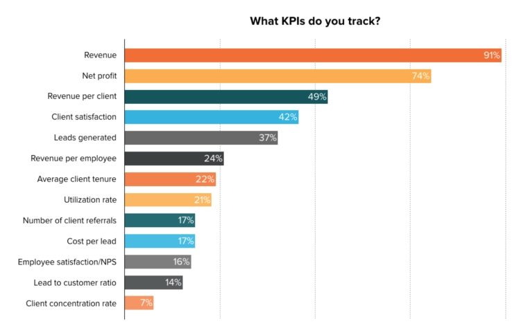 This chart shows marketers that 91% of all marketing agencies consider revenue the most important KPI.
