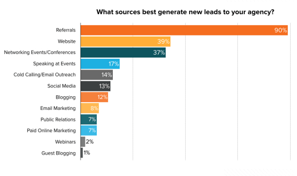 This chart shows marketing agencies that referrals are vital to a successful lead generation marketing campaign.