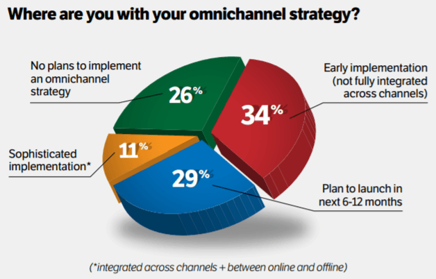 This pie chart shows marketers how to plan an effective omni-channel marketing strategy across many devices and across channels.