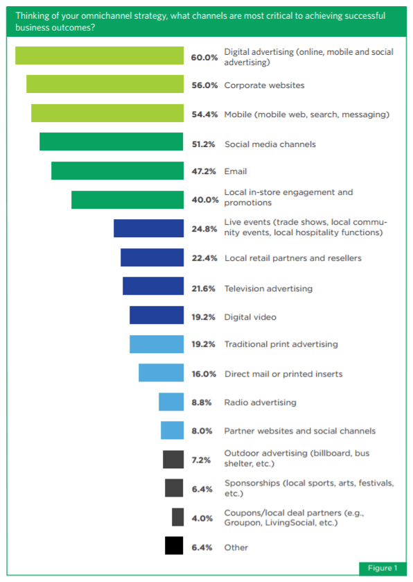 This picture shows marketers the most effective channels when creating an effective omni-channel marketing strategy.