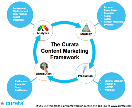 This picture shows how a content marketing framework can be a great strategy for success with marketing campaigns.