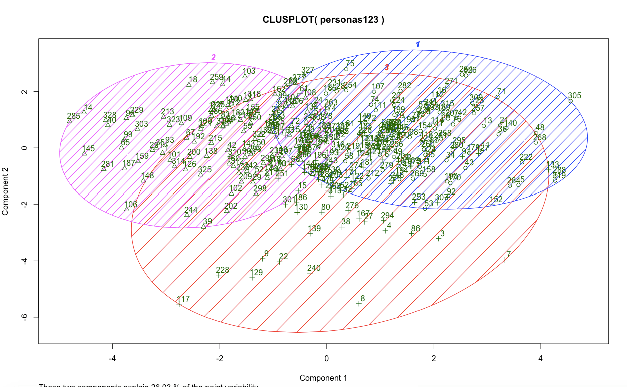 This picture shows marketers the data from k-means clustering when creating buyer personas.
