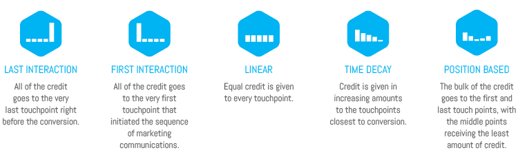 cross-channel marketing attribution models