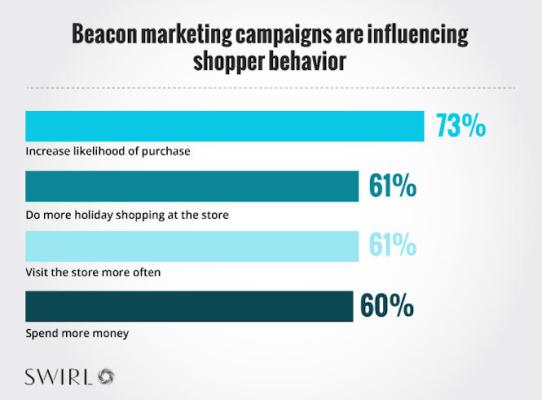 cross-channel marketing beacon marketing
