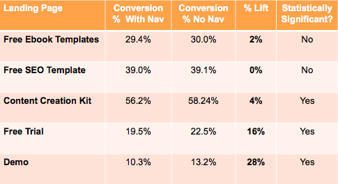 The Anatomy Of A Landing Page That Converts Instapage Guide