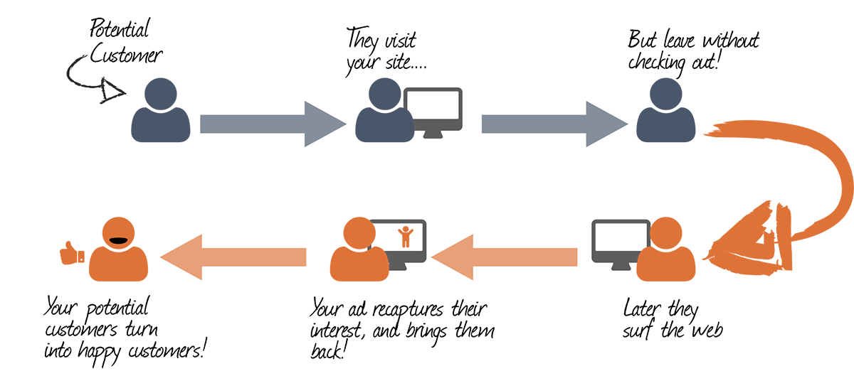 What is Retargeting Advertisement as well as Why You Should Run Retargeting Advertisement?