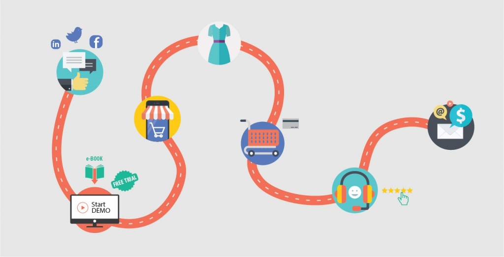 How To Incorporate Customer Journey Mapping Into Your Marketing - Customer journey mapping