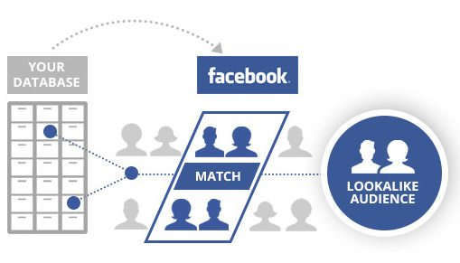 Facebook retargeting pixel Lookalike Audience