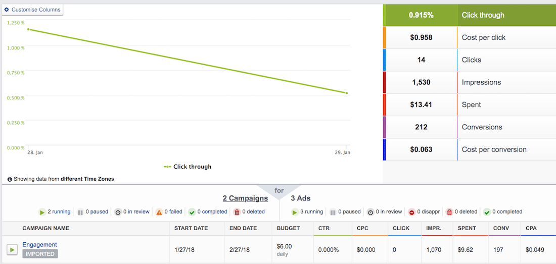 AdEspresso dashboard metrics