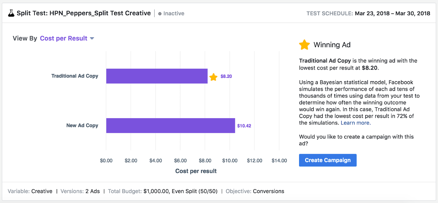 ad copy Facebook testing results